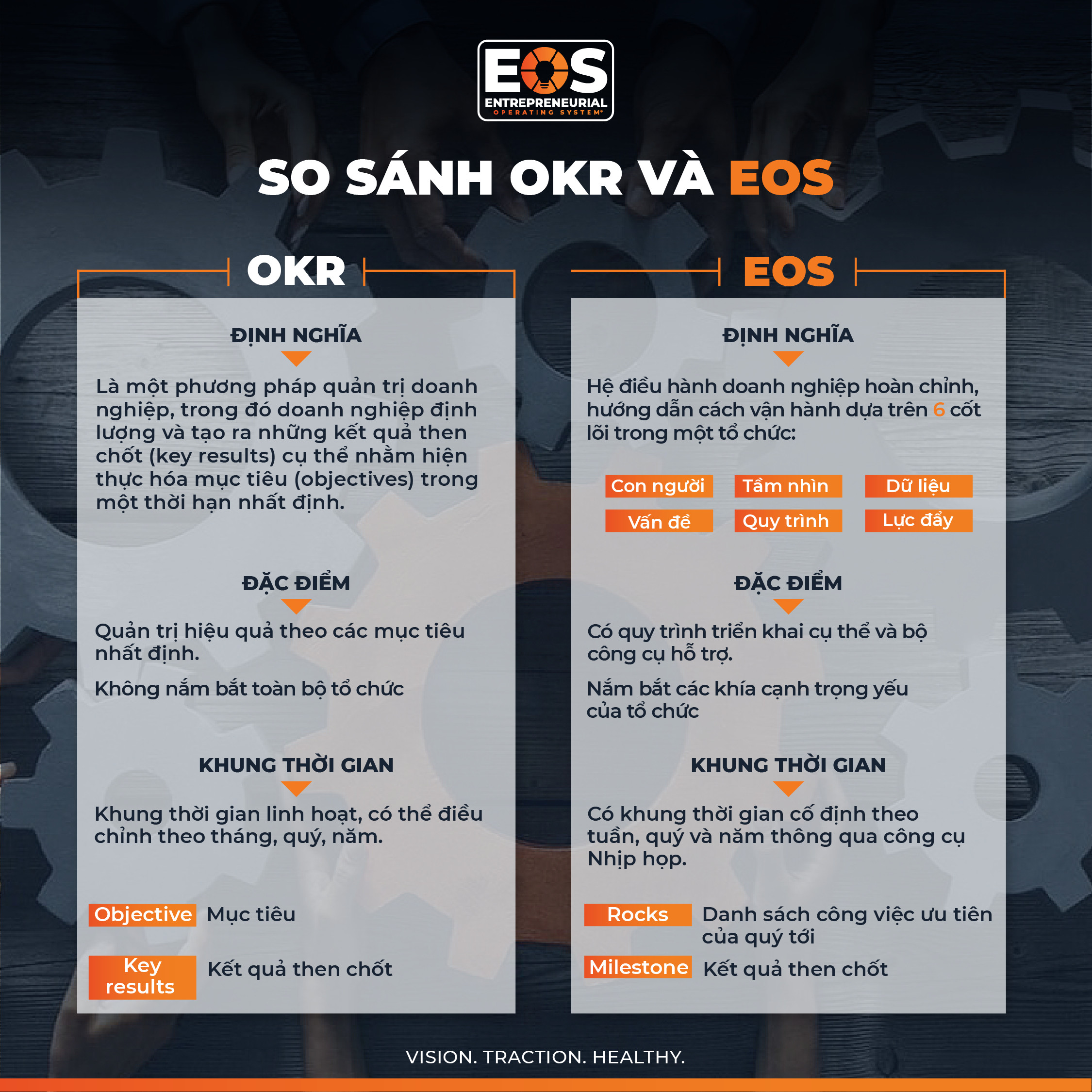 so-sanh-OKR-va-EOS